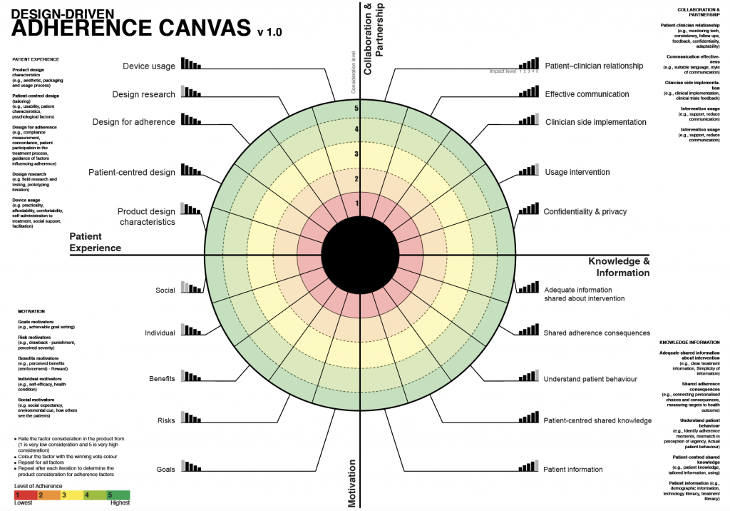 Adherence Canvas stage 1