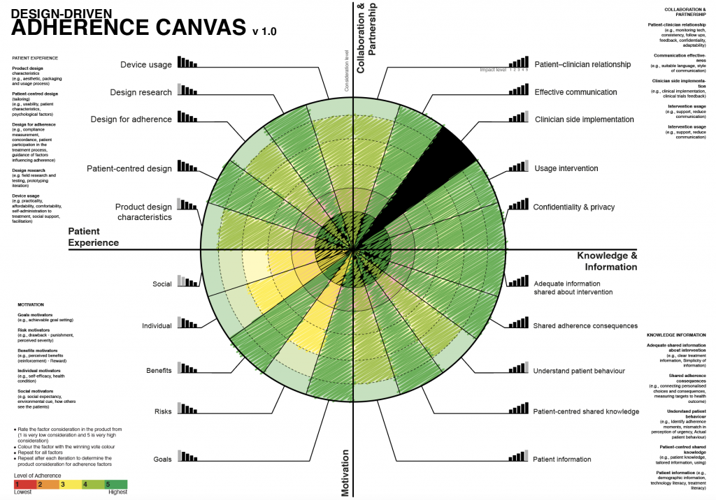 Adherence Canvas stage 4